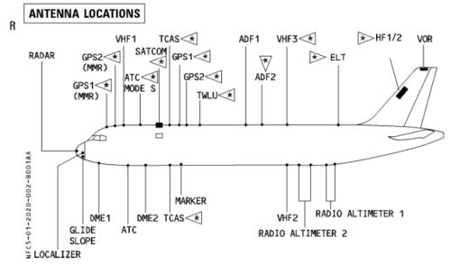 Jenis Jenis Radio Navigasi pada Pesawat