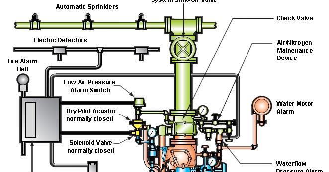 Fire Sprinkler System Wiring Diagram