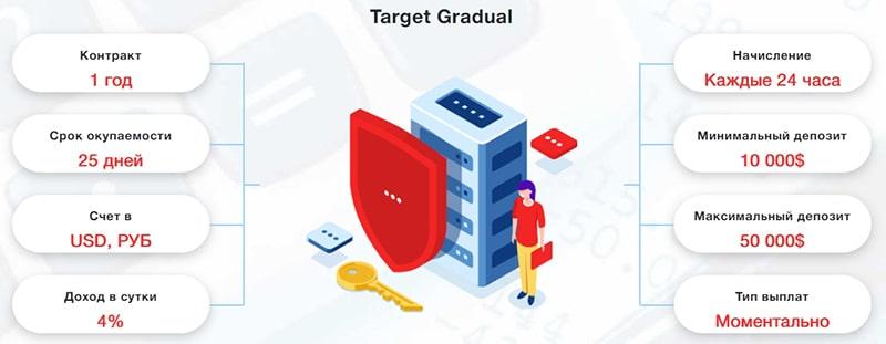 Инвестиционные планы Target Money 4