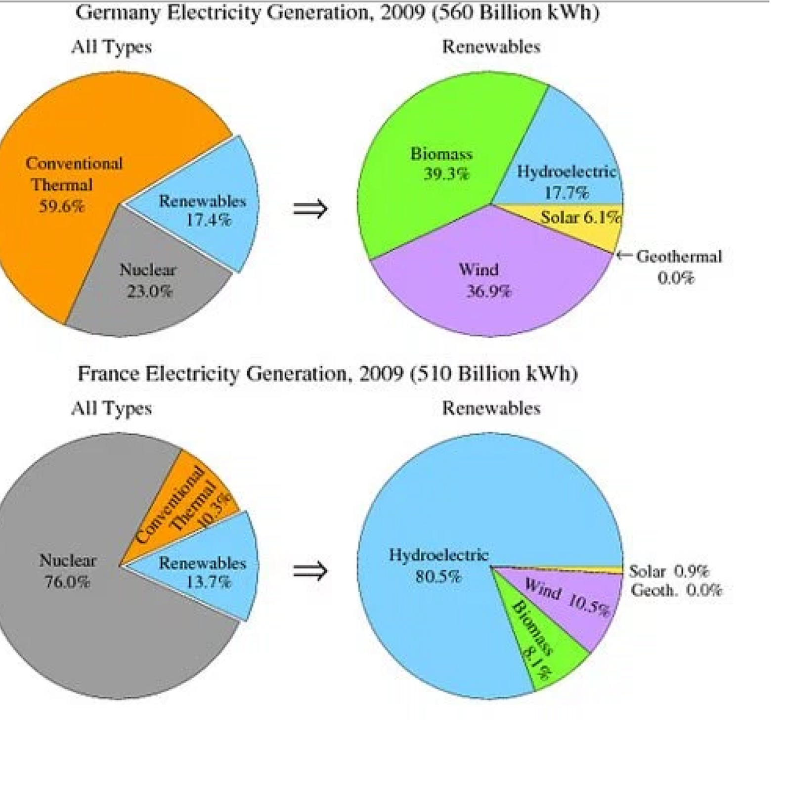 A journey to remember: electricity generation, IELTS TASK 2, band 7.5