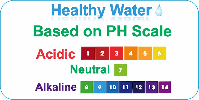 Healthy Water on PH scale