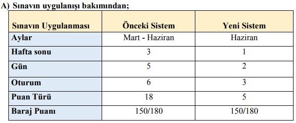 YKS Soru Sayıları ve Önceki Sistemden Farkları