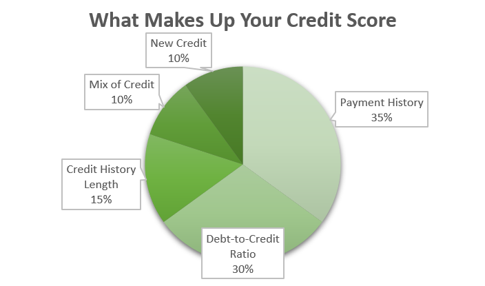 Credit Score Growth and Credit Score Tips and Credit Score Raise and Improve your Credit Score