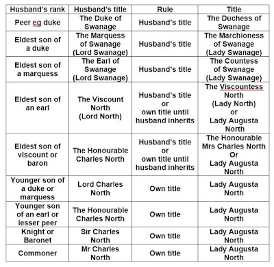 Table showing titles for married daughters of dukes