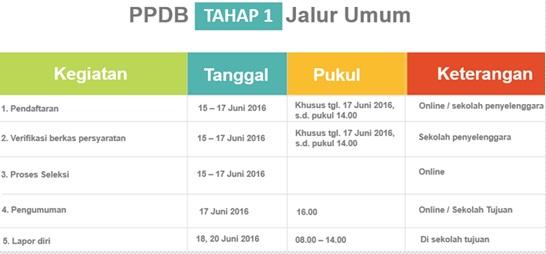 Jadwal PPDB Online SMA Negeri Provinsi DKI Jakarta Tahap 1 Jalur Umum Tahun Pelajaran 2016/2017