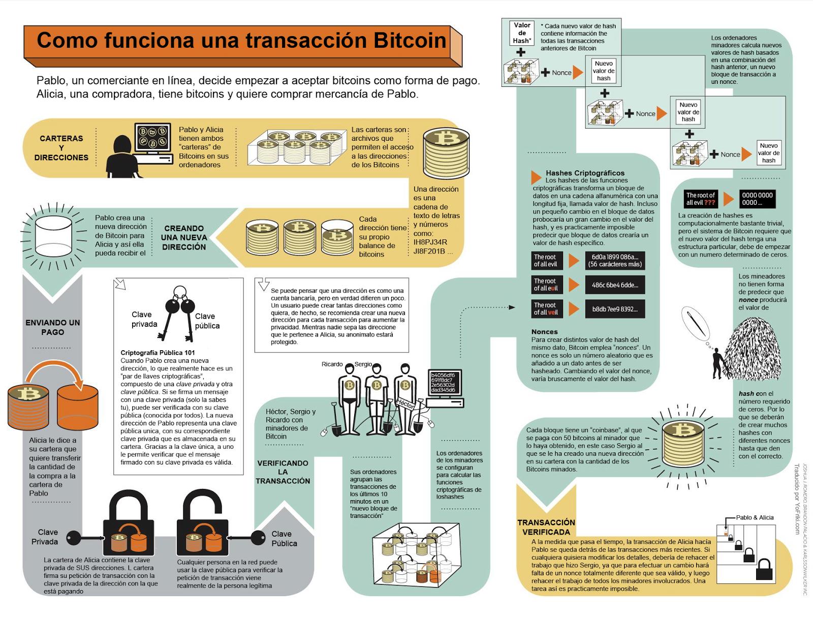 El bitcoin gana cada vez más terreno