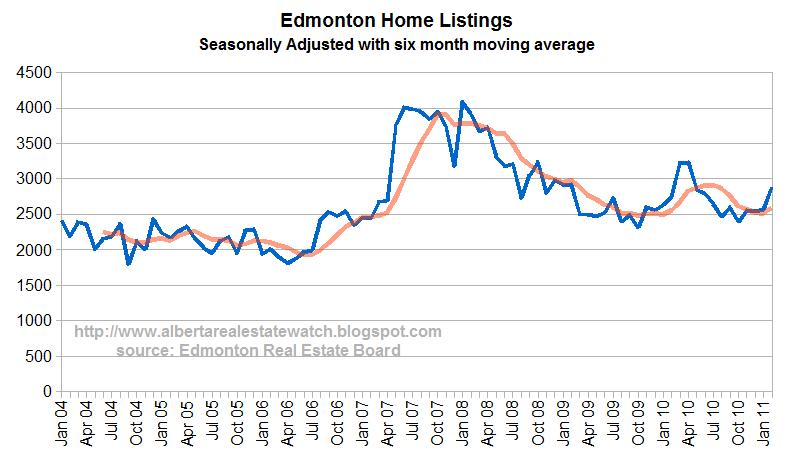 Seasonally adjusted sales to new listings ratio fell below again indicating downward pressure on prices also alberta real estate watch march rh albertarealestatewatchspot