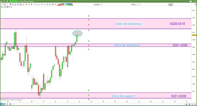 Plan de trade cac40 14/03/19