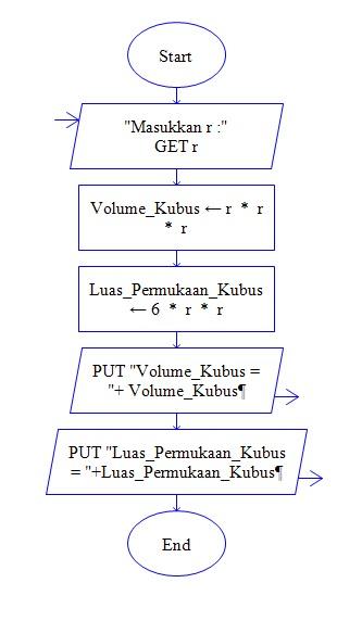 Satu Sentuhan: Algoritma Mencari Luas & Volume Kubus ...
