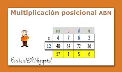 Multiplicación posicional ABN.