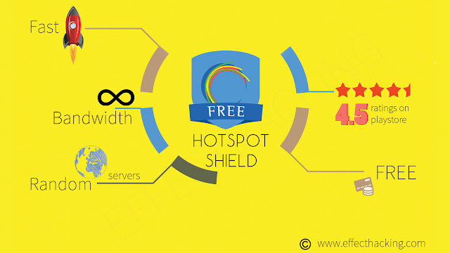 Hotspot Shield Free Infographic