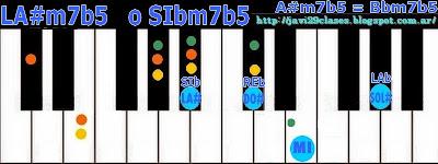 Acorde piano chord LA#m7b5 o SIbm7b5 = A#m7b5 o Bbm7b5