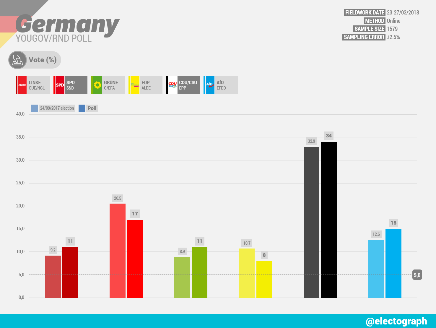 GERMANY YouGov poll chart for RND, March 2018