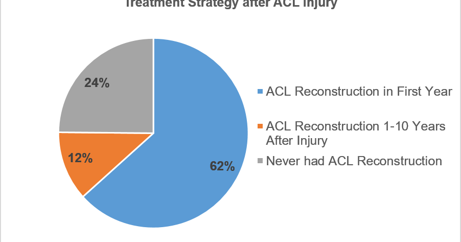 research paper on acl tears Read this science research paper and over 88,000 other research documents sports related injuries sports are a very popular part of todayвђ™s society whether people are engaged in sports for exercise, for fun, or.