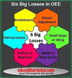 Six Big Losses of OEE