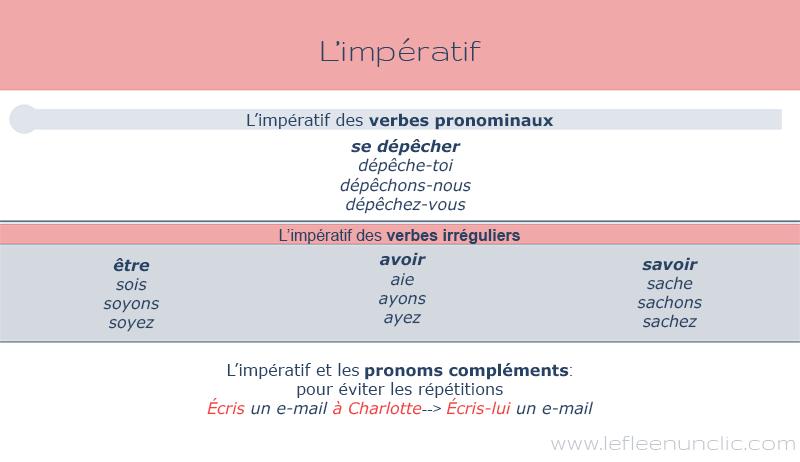 l'impératif, conjugaison, FLE, le FLE en 'clic'