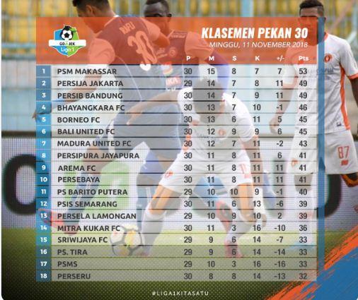 Klasemen Liga 1 2018 Pekan ke-30
