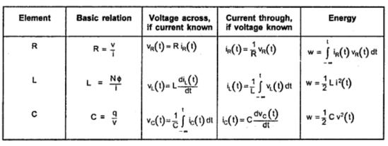 current and voltage relationship in inductor