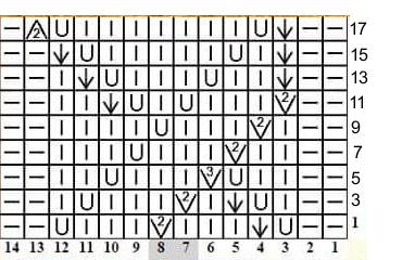 grafico esquema silvana tim