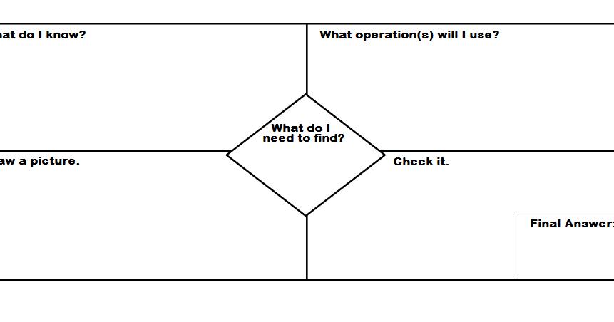 The Future Special Educator: Problem Solving Graphic Organizer