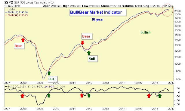 secret stock charts