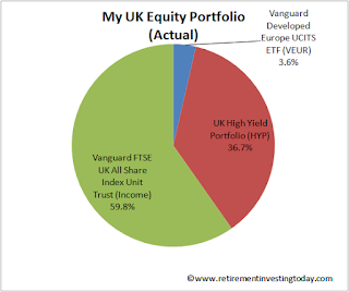 RIT UK Equities Portion of Total Portfolio