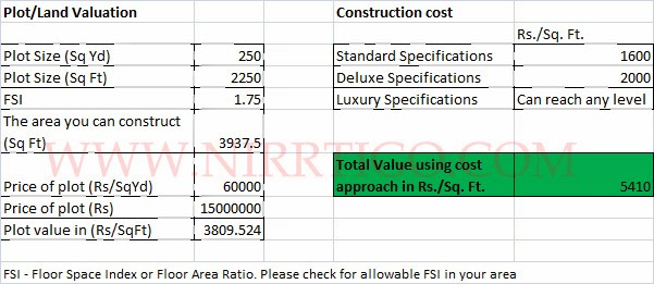 Property real estate housing and economy in india for Apartment building cost calculator