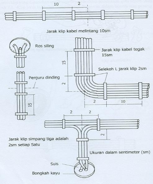 Rajah 5 Kaedah Pemasangan Kabel Mengikut Peraturan Iee