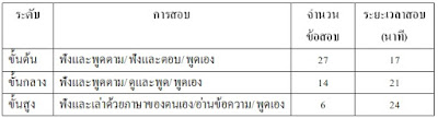 การสอบวัดระดับความรู้ภาษาจีน (Chinese Tests) HSK YCT และ BCT เป็นอย่างไร