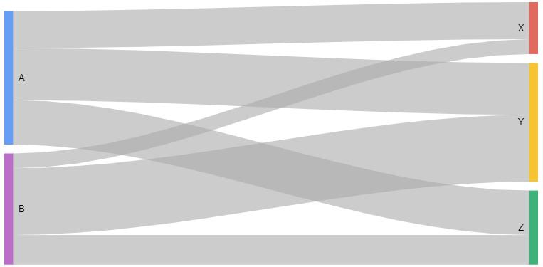 Fire + Ice: David Pallmann's Technology Blog: Visualizing Workflow