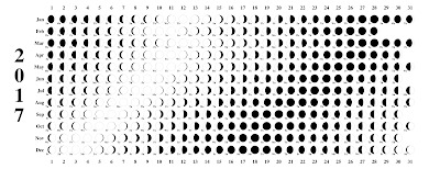 2017 Moon phase calendars, 2017 Moon Phase Printable Calendar, Moon phase 2017 printable calendar, 2017 Moon Phase Printable Calendar Templets, Moon Phase 2017 Printable Calendars Templates, 2017 Moon Phase Blank Calendar, Moon phase blank 2017 calendars