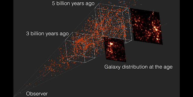 The distribution of galaxies with respect to the distance. The panels show the three-dimensional distribution of the galaxies, viewed from the observer on Earth. Red points represent quiescent galaxies and blue points are star-forming galaxies. Boxes in the cone are 3 and 5 billion light-years from the observer. The maps next to the enclosed areas show the corresponding distribution of galaxies. (Credit: Hiroshima University/NAOJ)