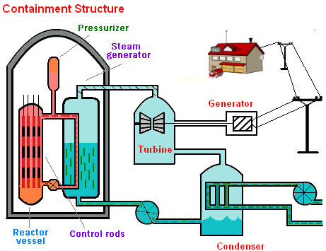 a diagram of a nuclear power plant3 electrical. Black Bedroom Furniture Sets. Home Design Ideas