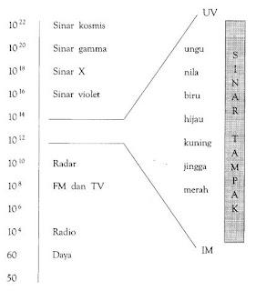 Spectrum Elektromagnetik