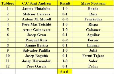Encuentro ajedrez C.C. Sant Andreu - Mare Nostum, 1959