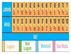 Tabel Periodik Unsur 2.2