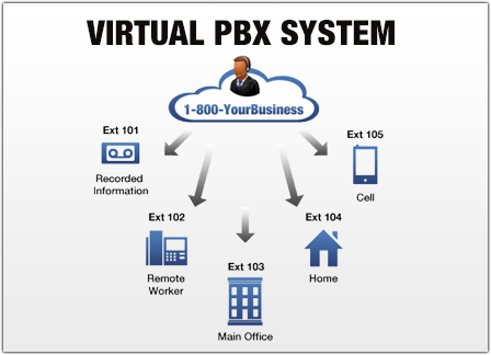 Business PBX System