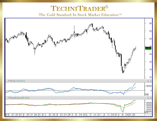 chart example with a standard swing run - technitrader