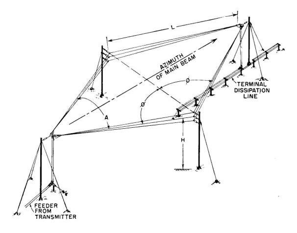 Electronics Engineering Horizontal Rhombic Antenna