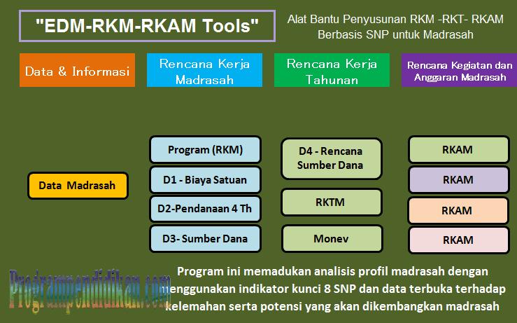 Aplikasi RKAM