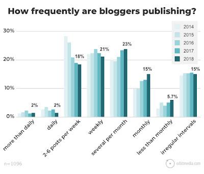Cada cuánto hay que publicar en un blog?
