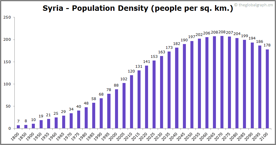 Syria  Population Density (people per sq. km.)