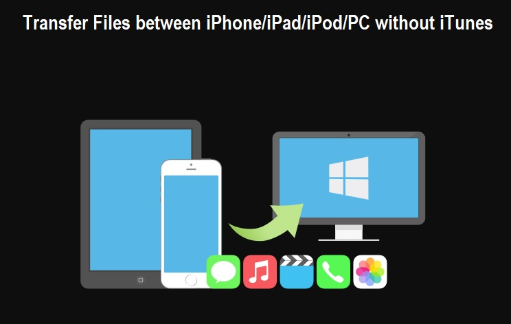 Transfer Files between iPhone-iPad-iPod-PC without iTunes