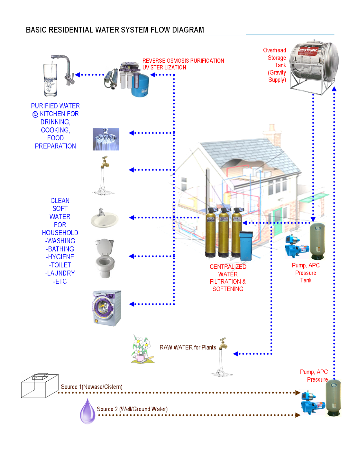basic residential water systems flow diagram centralized water filtration softening system delivers purified water at kitchen for drinking cooking  [ 1236 x 1600 Pixel ]