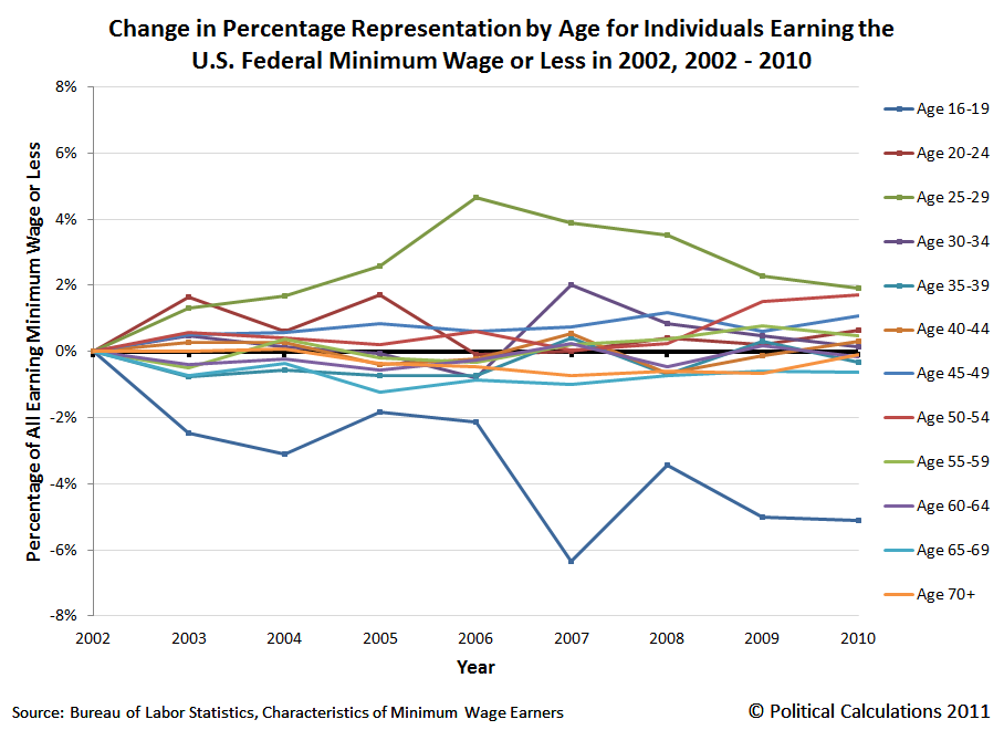Change in Percentage Representation by Age for Individuals Earning the U.S. Federal Minimum Wage or Less in 2002, 2002 - 2010