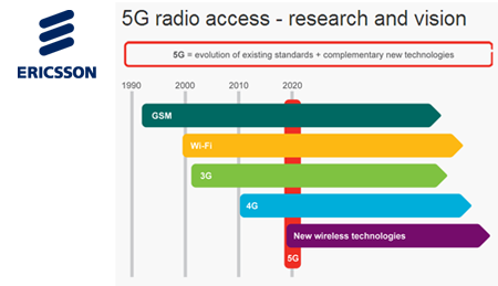Converge! Network Digest: Ericsson Shows Pre-standard 5G at
