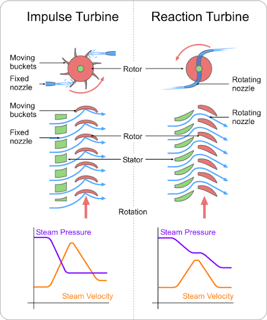 Difference Between Impulse and Reaction Turbines