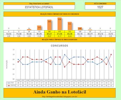 esquemas Lotofácil jogar concurso 1526