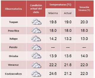 Continuaran el frio, lluvias y lloviznas esta semana en Veracruz