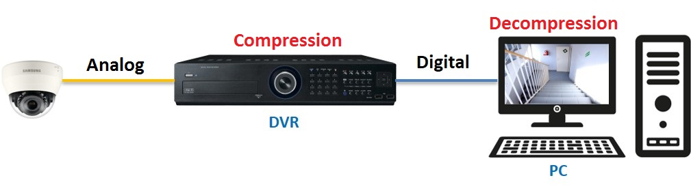 This diagram shows compression works in DVRs.